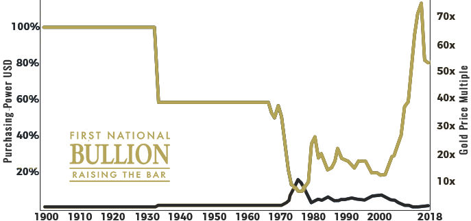 Chart of the US Dollar Versus Gold