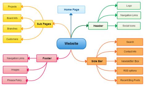 Mind-Map-Web-Design-Project