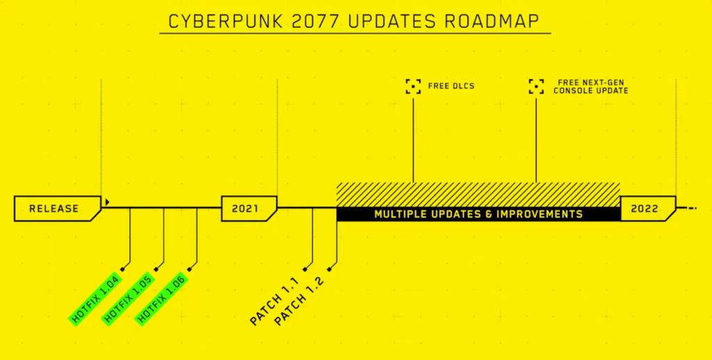 Cyberpunk Roadmap