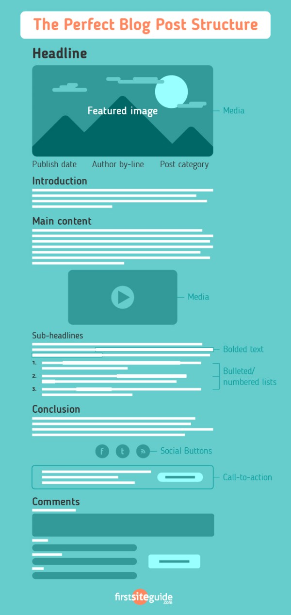What is a Blog Post? - The Perfect Post Structure (Image)