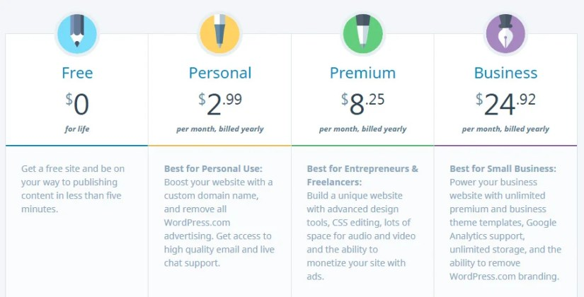 WordPress.com price plans