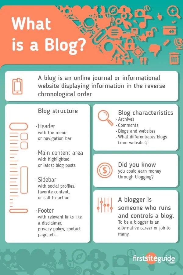 What is a Blog? - Explanation of Terms Blog, Blogging ...
