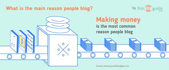 Fare soldi è la ragione principale per blog
