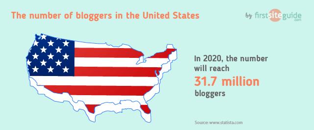 Numero di blogger negli Stati Uniti