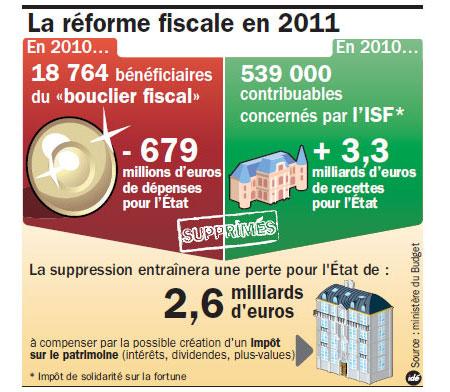 101231 reforme fiscale info Fiscal News : la déclaration 2777 ou 2777 D