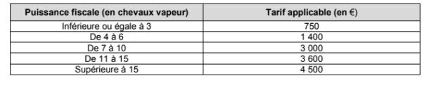 puissance fiscal en chevaux vapeur taxe sur les vehicules des societes 2017.png