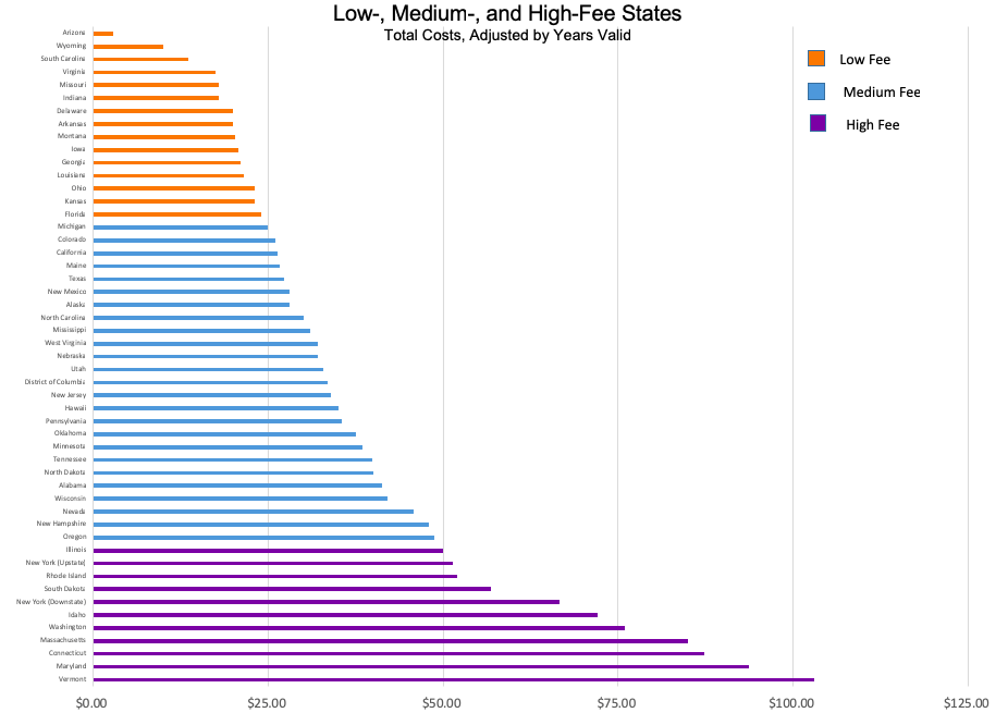 Driver's License Fees: Low, Medium, and High-Cost States