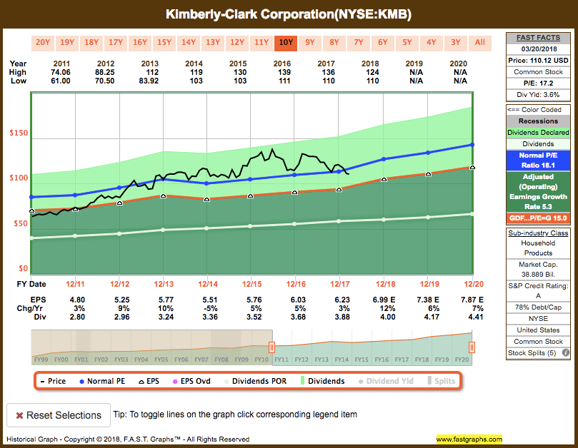 Screen-Shot-2018-03-21-at-9.08.30-PM Recent Buy: Kimberly-Clark Corp (KMB)