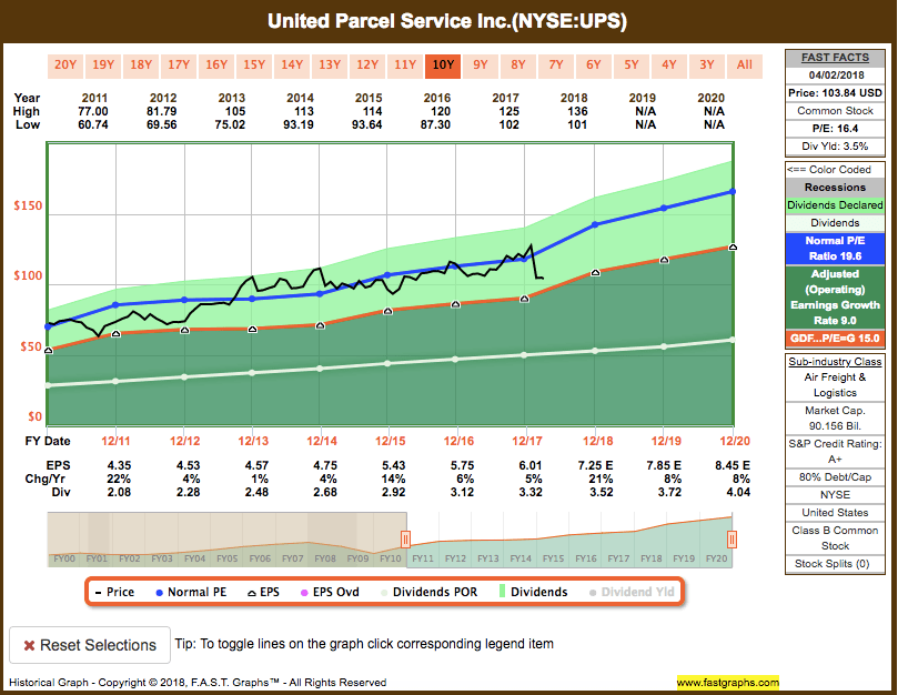 Screen-Shot-2018-04-03-at-7.51.34-PM Recent Buy: United Parcel Service, Inc. (UPS)