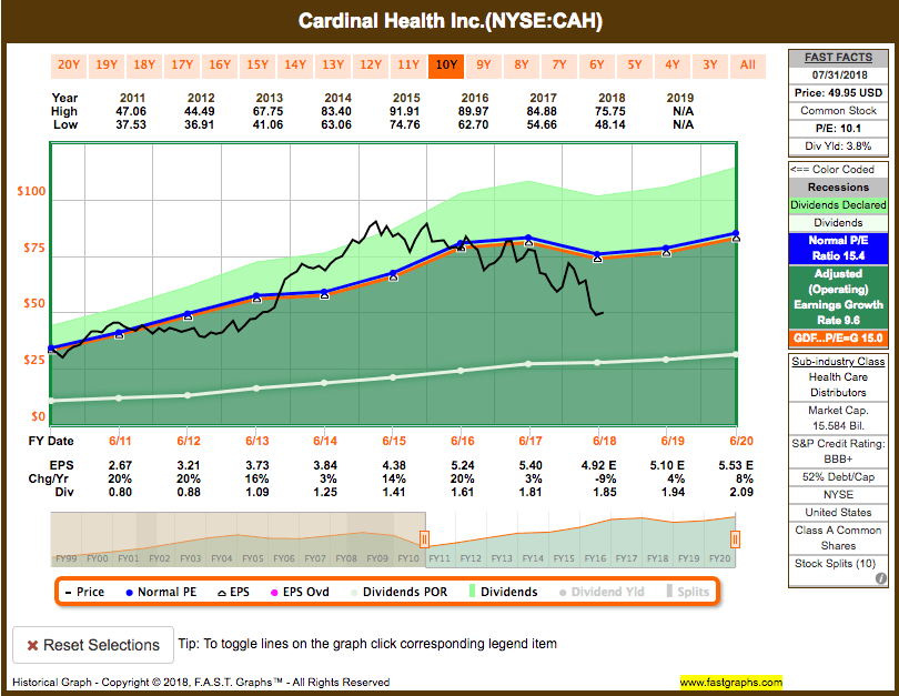 Screen-Shot-2018-08-01-at-5.58.39-PM Recent Buy: Cardinal Health Inc. (CAH)
