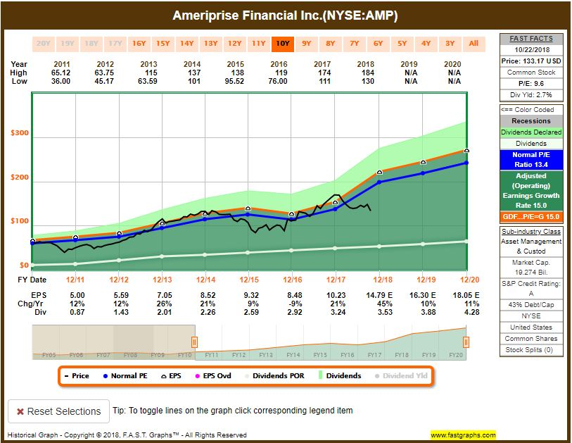 AMP-sock-price Recent Buy: Ameriprise Financial, Inc. (AMP)