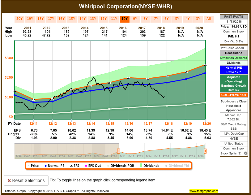 Screen-Shot-2018-11-14-at-5.59.42-PM Recent Buy: Whirlpool Corporation (WHR)