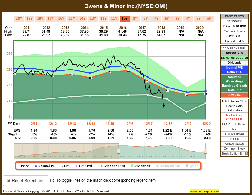 Screen-Shot-2018-11-16-at-1.18.43-PM Recent Sell: Owens & Minor Inc. (OMI)