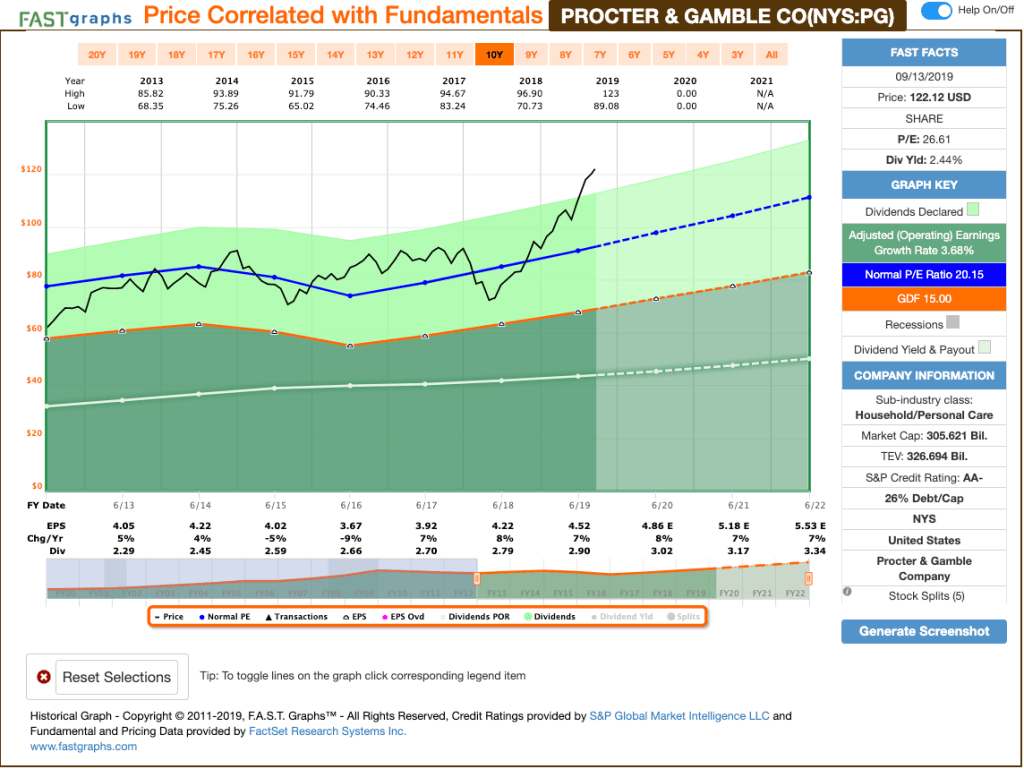 Screen-Shot-2019-09-16-at-6.32.48-PM-1024x769 Recent Sell: The Procter & Gamble Company (PG)