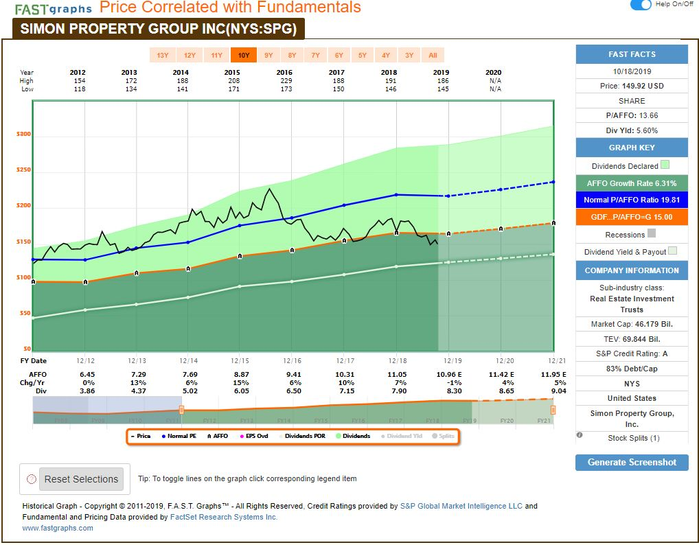 spg-stock Recent Buy: Simon Property Group, Inc. (SPG)