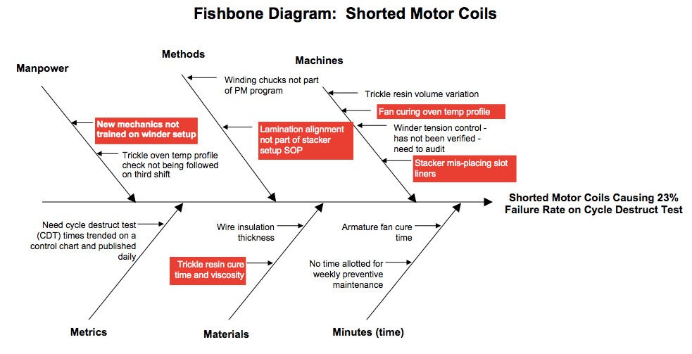 sample fishbone root cause analysis diagram