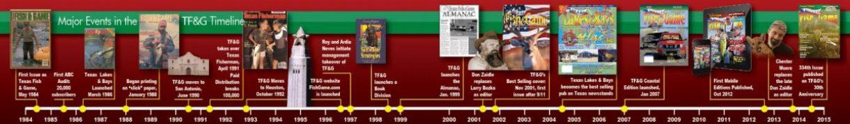 tfg-timeline