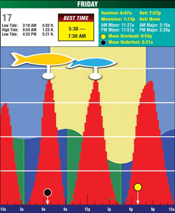 8-17-18 tides