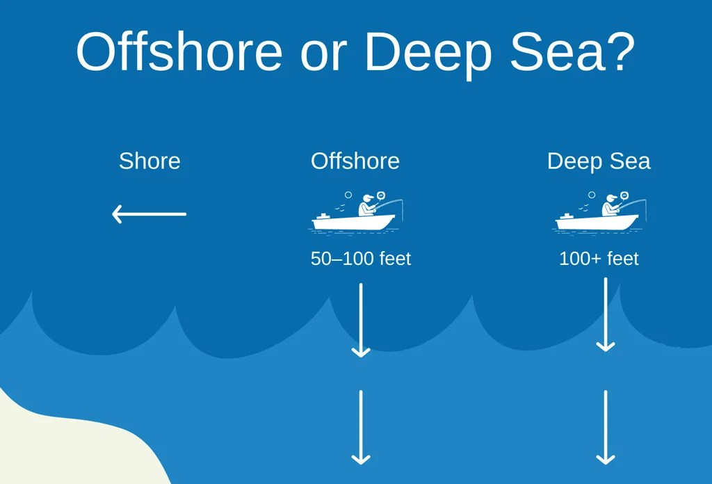 An infographic showing the difference between offshore and deep sea fishing