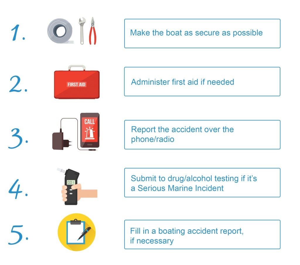 Infographic showing steps you need to take if you're in an accident at sea