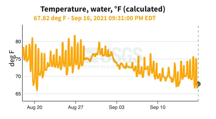 Barnegat Light water temperature chart.