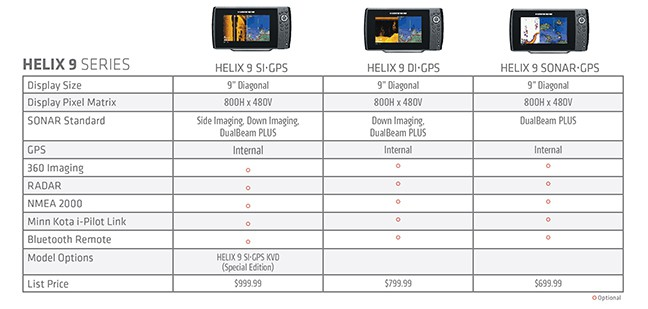 humminbird supersizes helix, refines chirp technology - fishing, Fish Finder