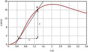 accelerazione1