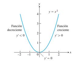 Monotonía de una función 4