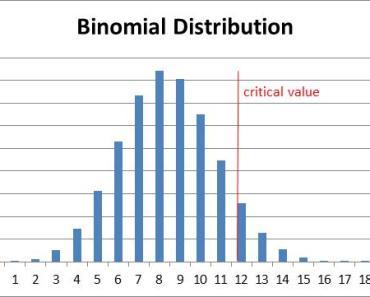 La Distribución Binomial 1