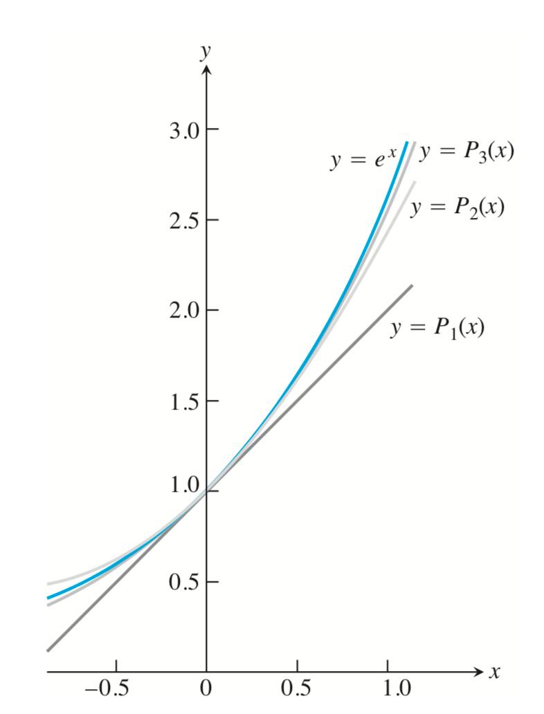 Polinomios De Taylor Fisicaymates