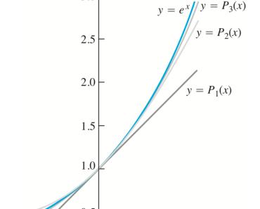 Polinomios de Taylor 2