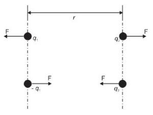 Hukum Coloumb | Belajar fisika