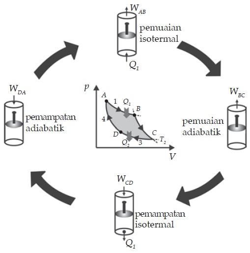 Siklus carnot bisakimia siklus carnot ccuart Images