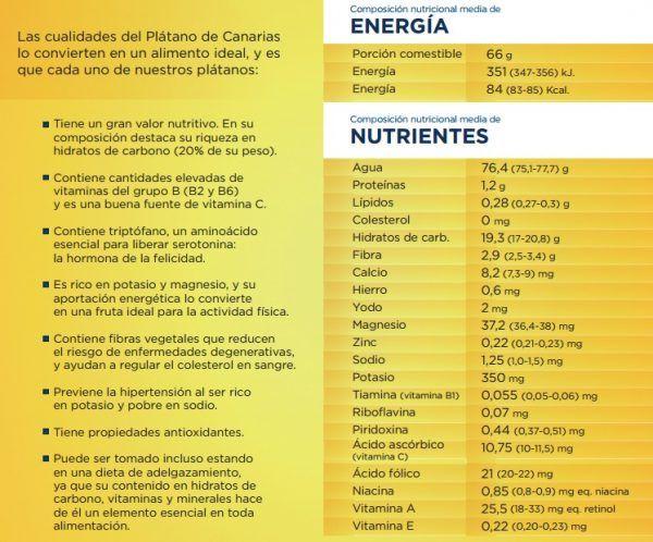 Nutrientes Platano de Canarias