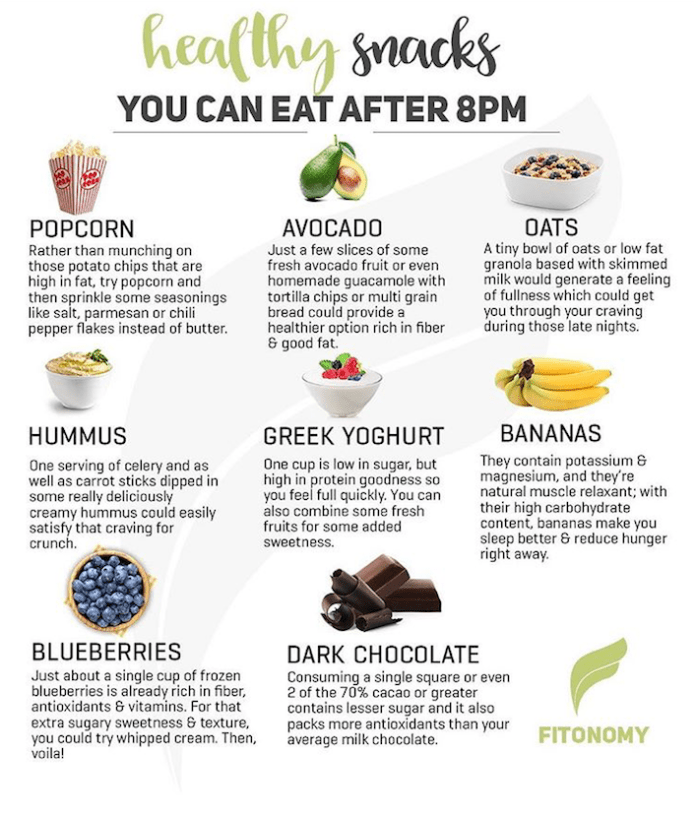 Fitonomy - What to eat after 8pm