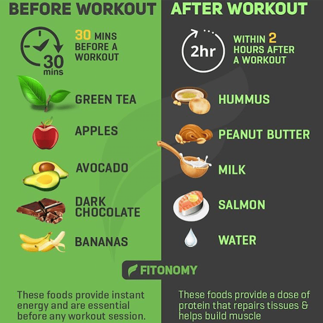 Fitonomy - Food to eat before/after workout