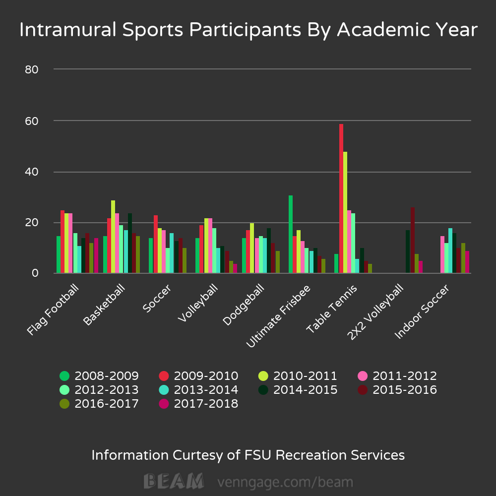 intramural participant graph