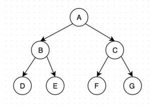Zig Zag Binary Tree