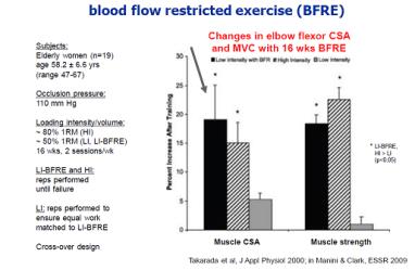 Effekt af Okklusiontræning ift. muskelmasse og styrke