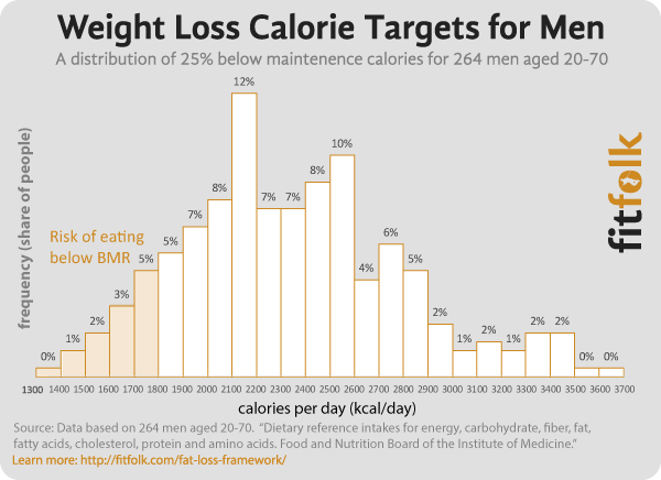 To Lose Weight Fast How Many Calories Should I Burn A Day ...