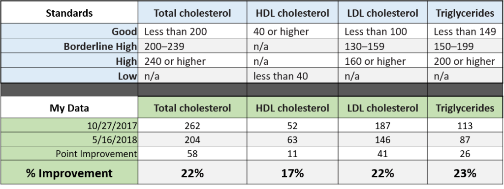 Medical Standard Cholesterol Values - Good to High