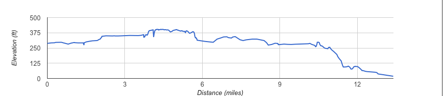 San Diego Rock n' Roll Half Marathon Course Elevation Profile