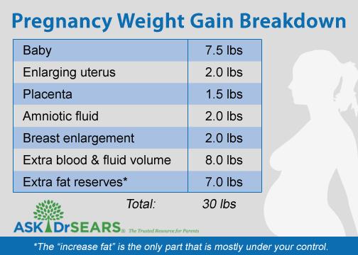 Pregnancy Weight Gain – The Ultimate Comparison Trap!