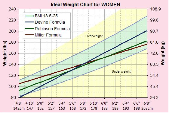 What Is My Ideal Weight?,Find Your Ideal Weight Using Our Ideal