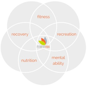 Fitness Vida's 5 Element Mantra for personal fitness coaching