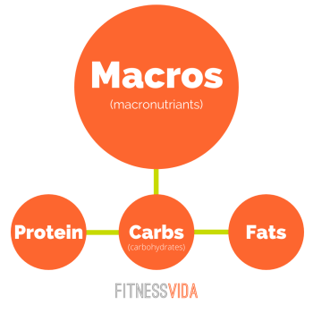 nutrition 101 part 2 macros fitness vida