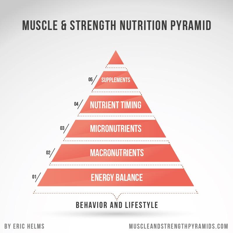 Nutriton importance pyramid