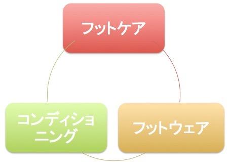 3本柱事業.jpg