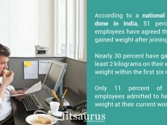 Is Your Workplace Responsible For Your Weight Gain?