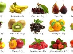 Top 10 Natural High Fibre Foods - Fitsaurus